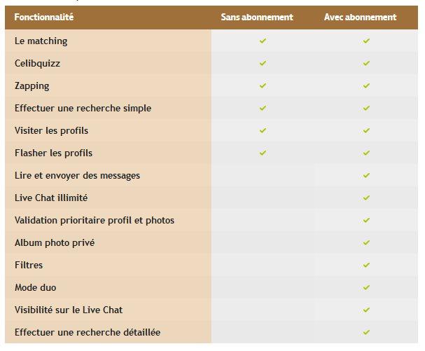 Avantages Premium - CelibSudOuest