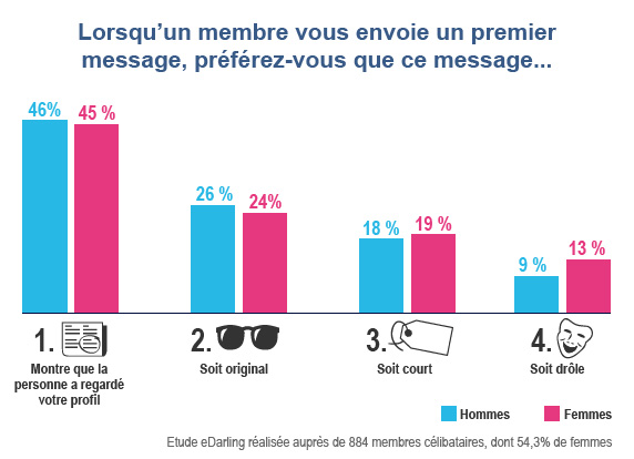 Premier message de contact sur un site de rencontre