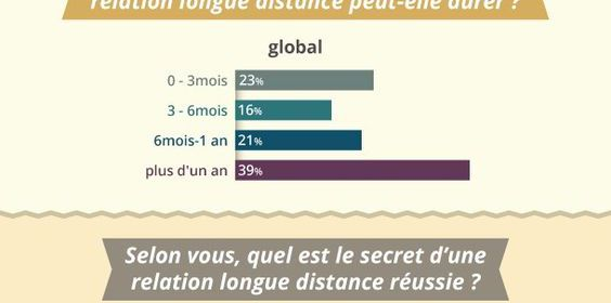 relations longues distance